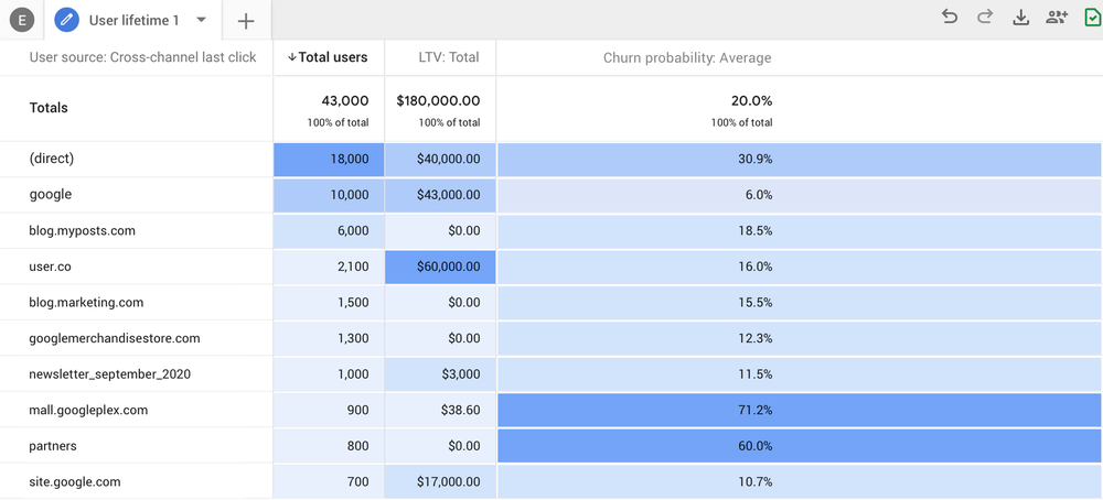 Google Analytics 4 Churn Probability Table